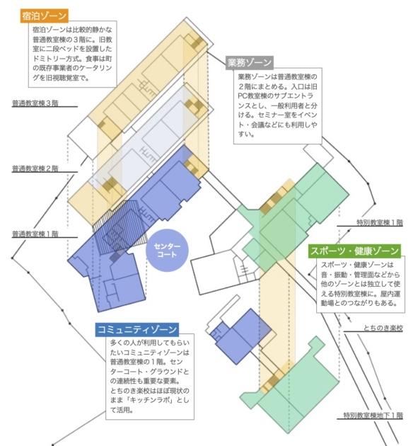 建物と各ゾーン